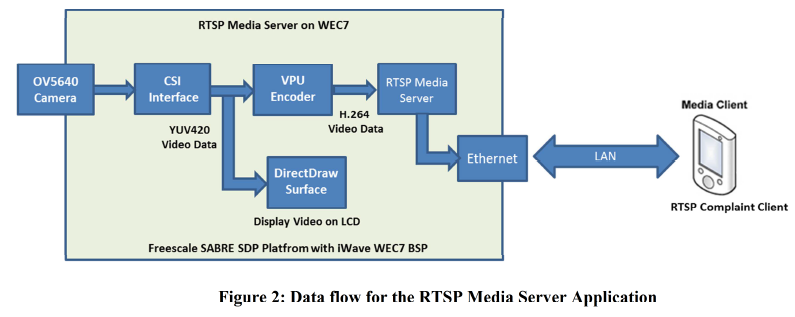 i.MX6Q上でのWEC7のSMPサポート...
